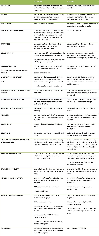 Chlorella and Spirulina, Chlorella vs. spirulina comparison