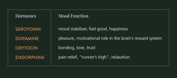 happy-hormones-chart